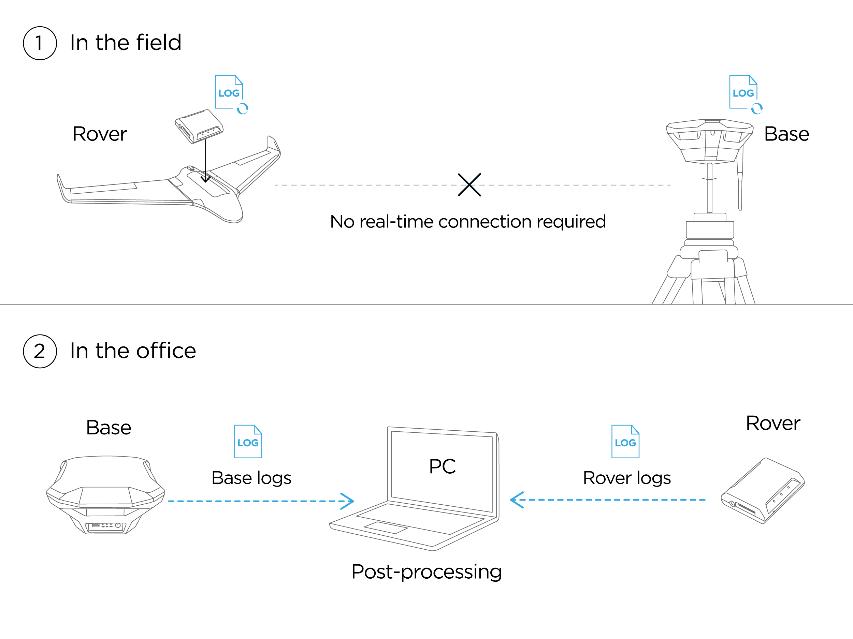 schema di funzionamento di un sistema PPK per Drone.